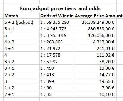Gewinnklassen  Preise Wahrscheinlichkeiten Eurojackpot