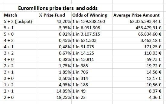 Gewinnklassen Preise Wahrscheinlichkeiten Euromillions